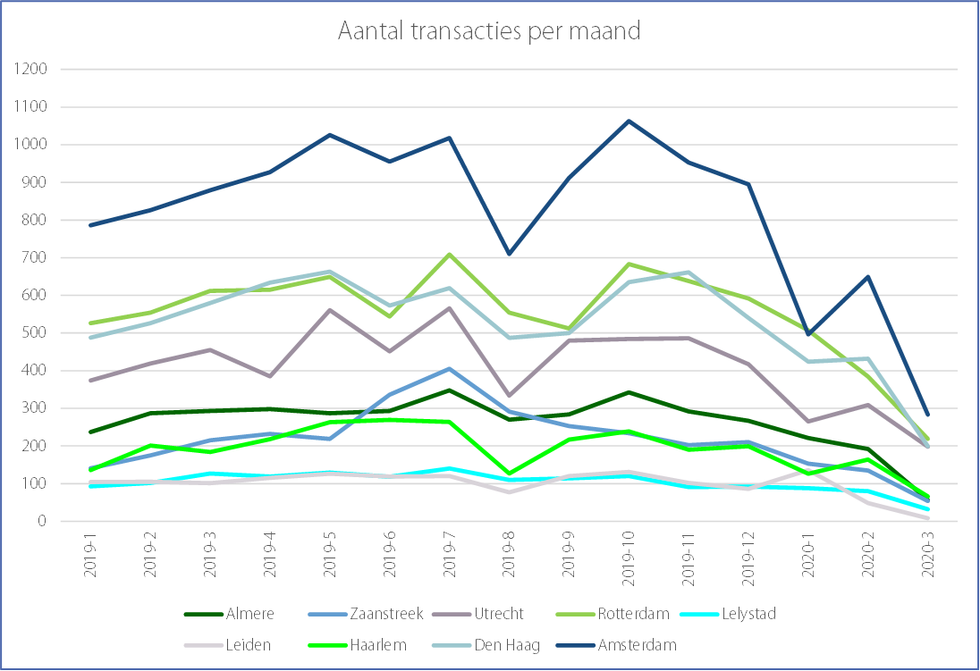 Figure 3: number of transactions per month | Source: FRIS database / NVM